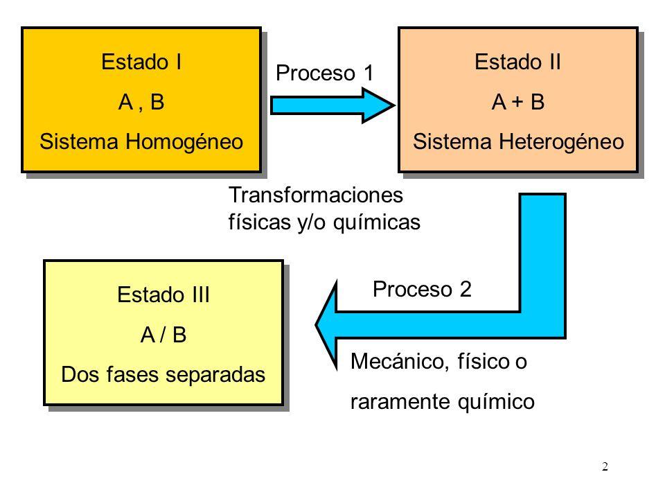 2 Estado I A, B Sistema Homogéneo Estado II A + B Sistema Heterogéneo Estado III A / B Dos fases separadas Proceso 1 Proceso 2 Transformaciones físicas y/o químicas Mecánico, físico o raramente químico