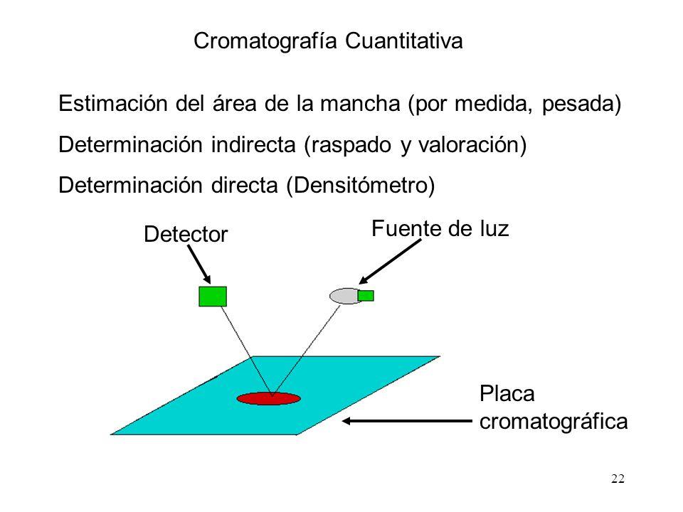 22 Estimación del área de la mancha (por medida, pesada) Determinación indirecta (raspado y valoración) Determinación directa (Densitómetro) Detector Fuente de luz Placa cromatográfica Cromatografía Cuantitativa