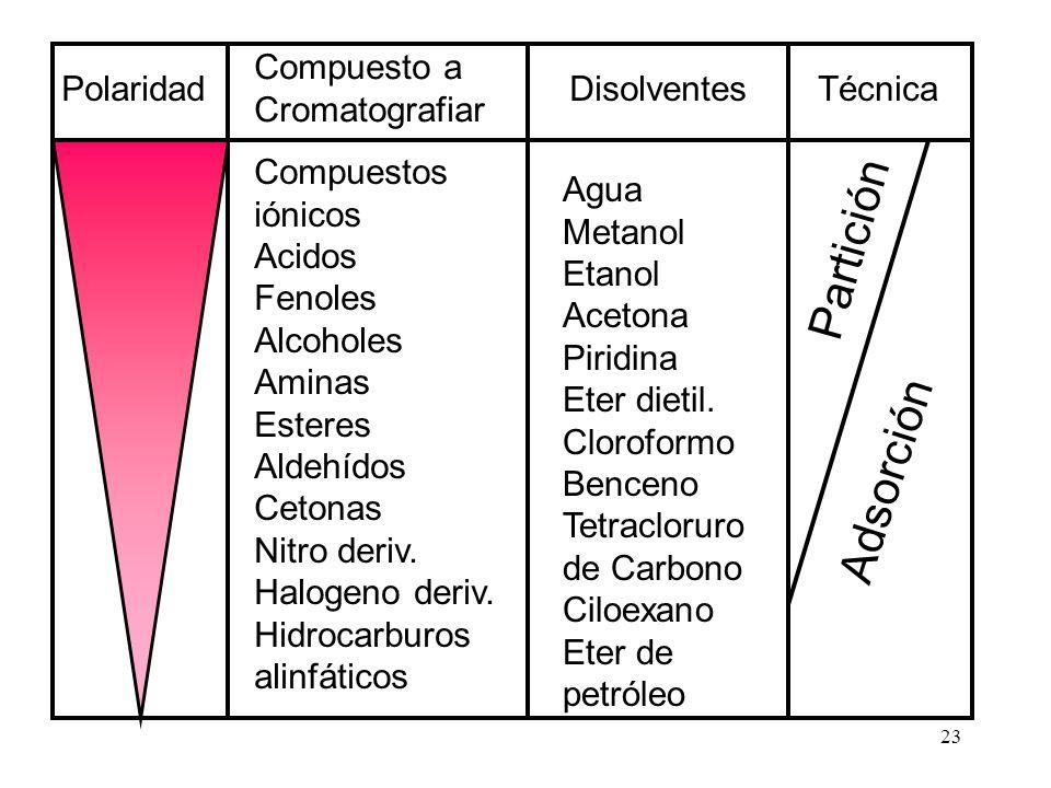 23 Agua Metanol Etanol Acetona Piridina Eter dietil. Cloroformo Benceno Tetracloruro de Carbono Ciloexano Eter de petróleo Polaridad Compuesto a Croma