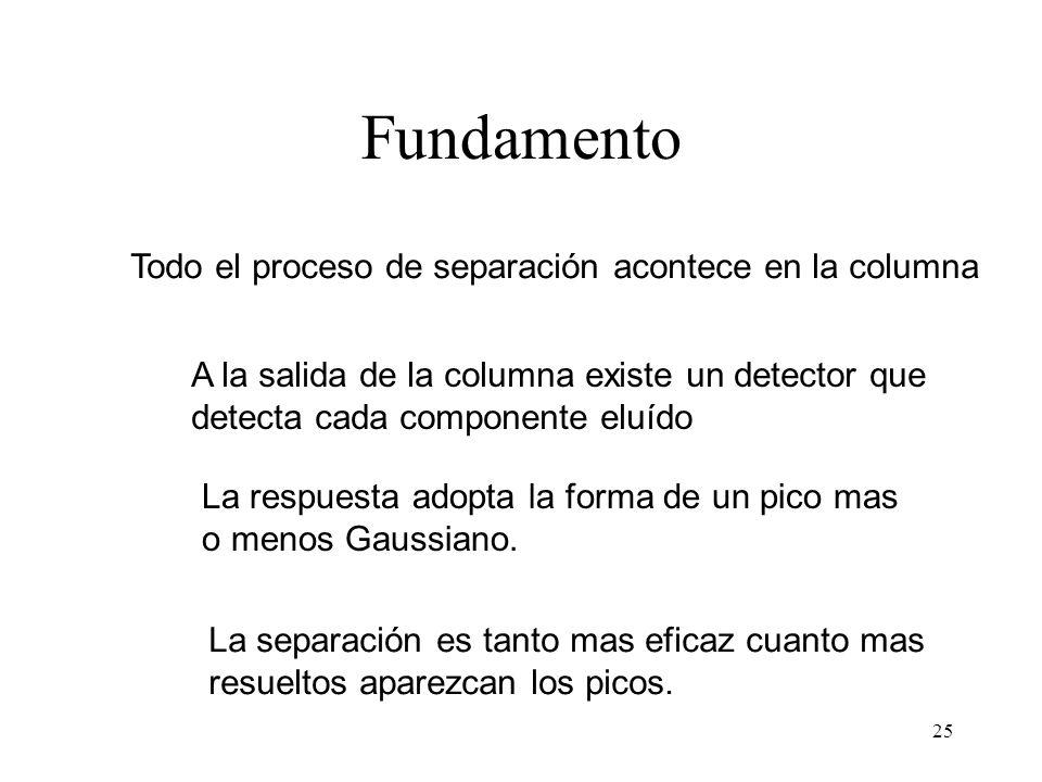 25 Fundamento Todo el proceso de separación acontece en la columna A la salida de la columna existe un detector que detecta cada componente eluído La respuesta adopta la forma de un pico mas o menos Gaussiano.