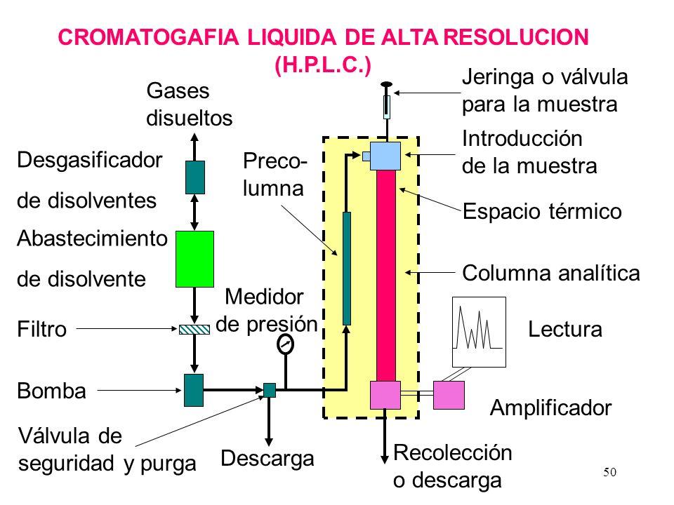 50 CROMATOGAFIA LIQUIDA DE ALTA RESOLUCION (H.P.L.C.) Desgasificador de disolventes Abastecimiento de disolvente Filtro Bomba Válvula de seguridad y purga Columna analítica Espacio térmico Lectura Amplificador Recolección o descarga Descarga Gases disueltos Jeringa o válvula para la muestra Introducción de la muestra Preco- lumna Medidor de presión