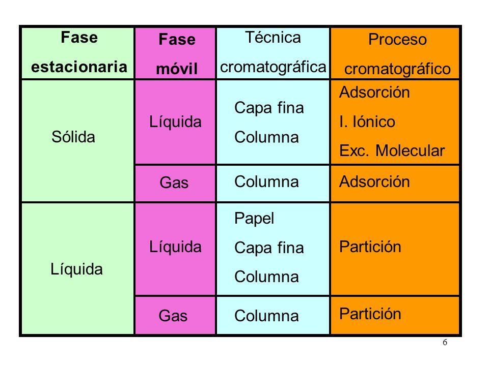 6 Fase estacionaria Fase móvil Proceso cromatográfico Capa fina Columna Adsorción I. Iónico Exc. Molecular AdsorciónColumna Papel Capa fina Columna Pa