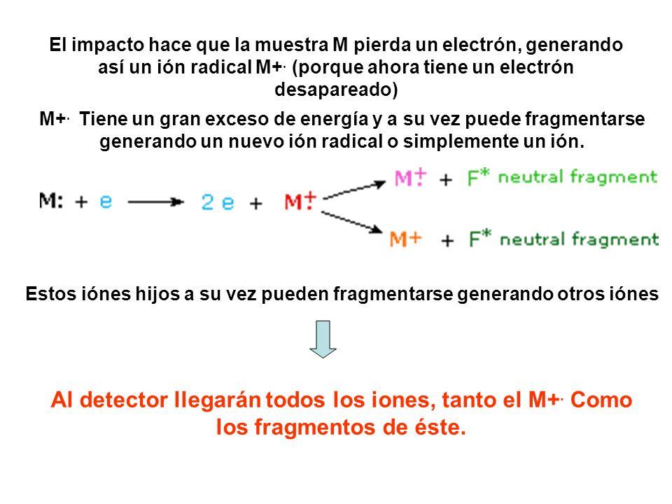 El impacto hace que la muestra M pierda un electrón, generando así un ión radical M+. (porque ahora tiene un electrón desapareado) M+. Tiene un gran e