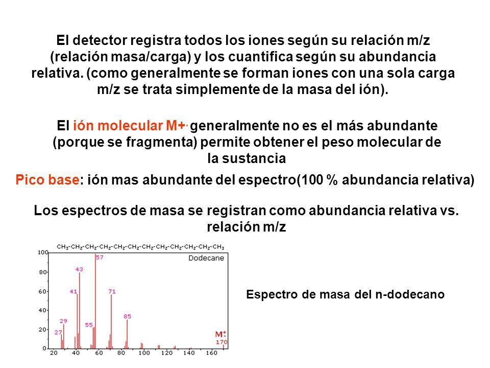 El detector registra todos los iones según su relación m/z (relación masa/carga) y los cuantifica según su abundancia relativa. (como generalmente se