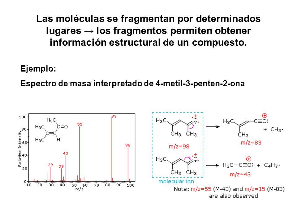 Las moléculas se fragmentan por determinados lugares los fragmentos permiten obtener información estructural de un compuesto. Ejemplo: Espectro de mas