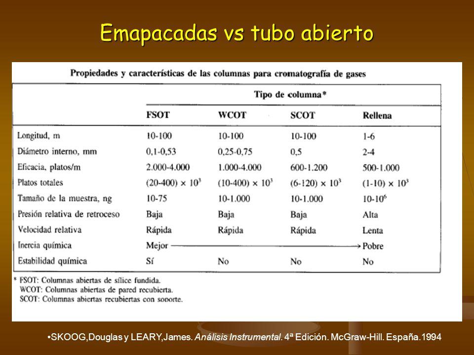 Emapacadas vs tubo abierto SKOOG,Douglas y LEARY,James. Análisis Instrumental. 4ª Edición. McGraw-Hill. España.1994