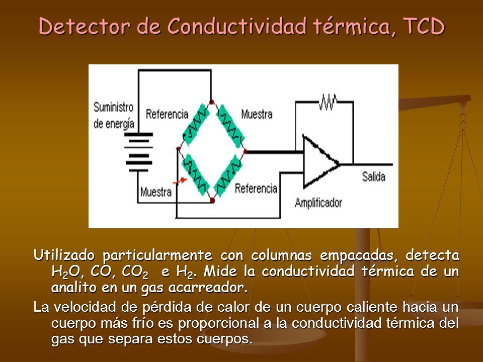 Detector de Conductividad térmica, TCD Utilizado particularmente con columnas empacadas, detecta H 2 O, CO, CO 2 e H 2. Mide la conductividad térmica