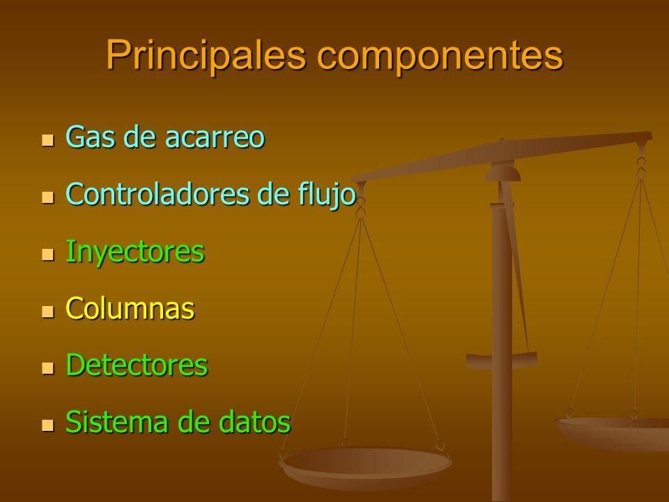 Principales componentes Gas de acarreo Gas de acarreo Controladores de flujo Controladores de flujo Inyectores Inyectores Columnas Columnas Detectores