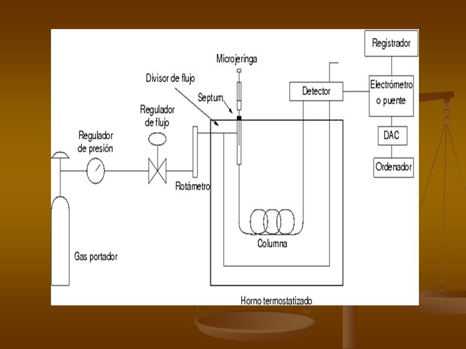 Gas de acarreo El gas de acarreo o portador o fase móvil, es el que transporta a los compuestos a través de la columna.