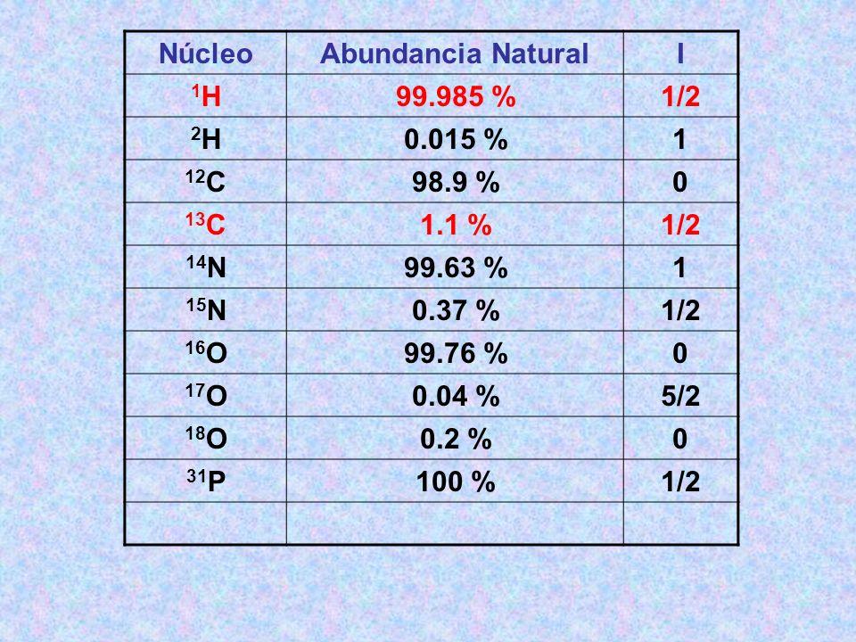 NúcleoAbundancia NaturalI 1H1H99.985 %1/2 2H2H0.015 %1 12 C98.9 %0 13 C1.1 %1/2 14 N99.63 %1 15 N0.37 %1/2 16 O99.76 %0 17 O0.04 %5/2 18 O0.2 %0 31 P1