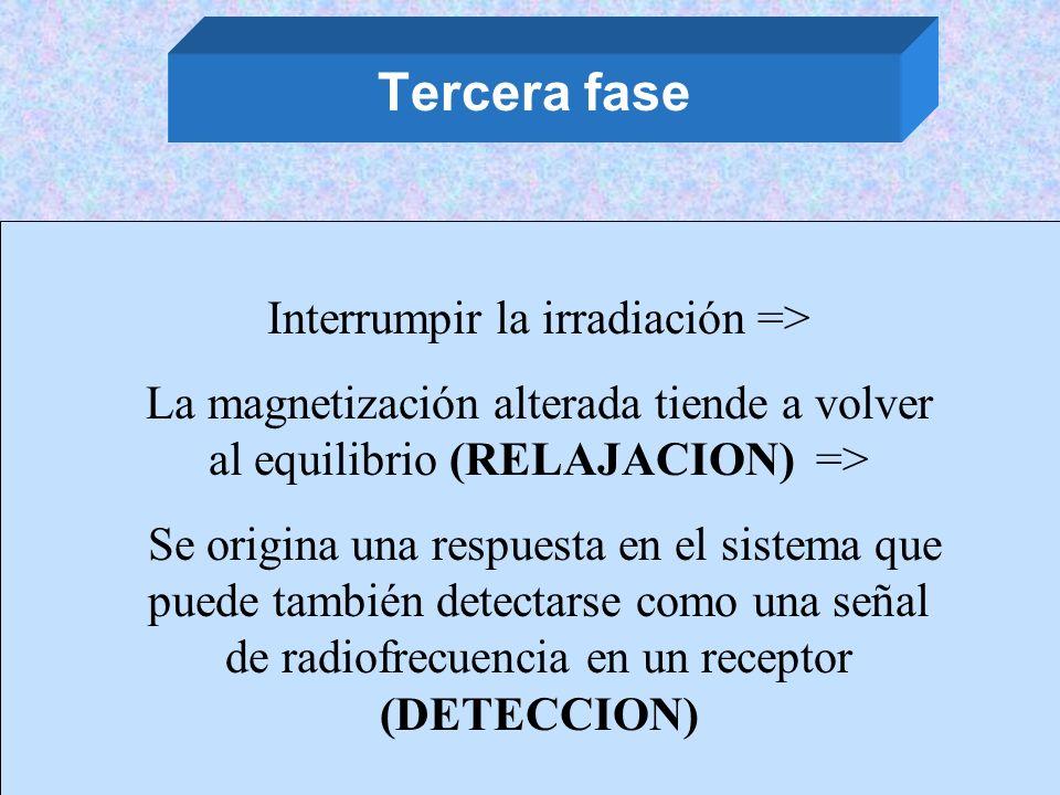 Tercera fase Interrumpir la irradiación => La magnetización alterada tiende a volver al equilibrio (RELAJACION) => Se origina una respuesta en el sist