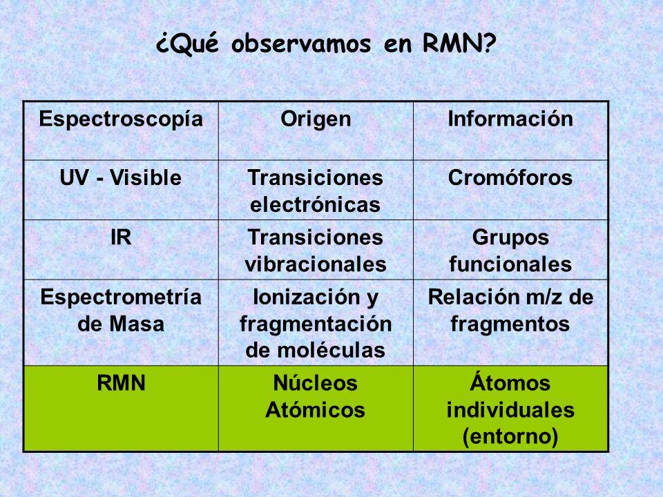 EspectroscopíaOrigenInformación UV - VisibleTransiciones electrónicas Cromóforos IRTransiciones vibracionales Grupos funcionales Espectrometría de Mas