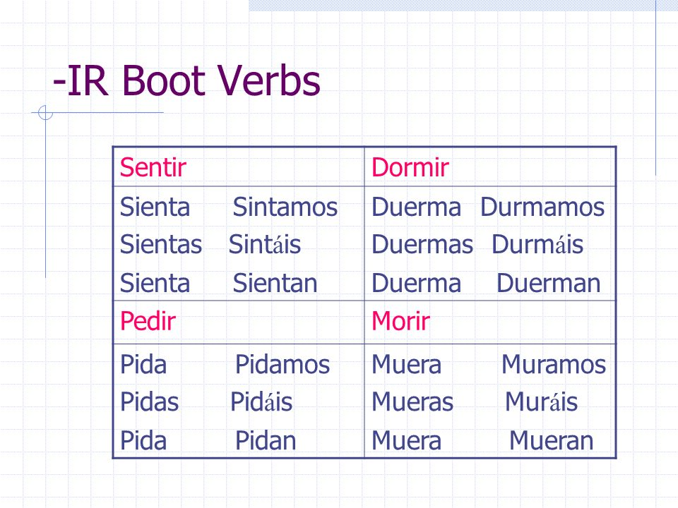 Common verbs that express commands that would be found in the main clause of these types of sentences.