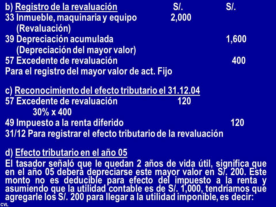 CVL b) Registro de la revaluación S/.S/. 33 Inmueble, maquinaria y equipo2,000 (Revaluación) 39 Depreciación acumulada1,600 (Depreciación del mayor va
