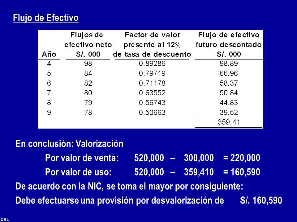 CVL Flujo de Efectivo En conclusión: Valorización Por valor de venta: 520,000 – 300,000 = 220,000 Por valor de uso: 520,000 – 359,410 = 160,590 De acu