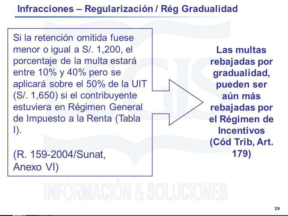 29 Infracciones – Regularización / Rég Gradualidad Si la retención omitida fuese menor o igual a S/. 1,200, el porcentaje de la multa estará entre 10%
