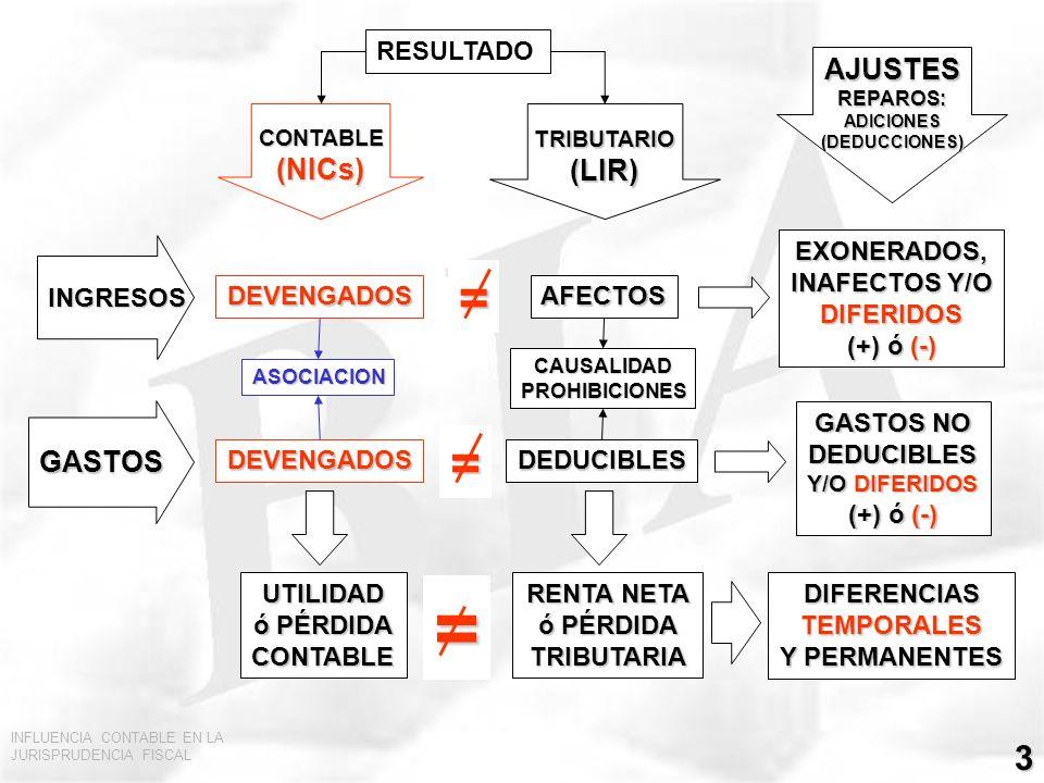 INFLUENCIA CONTABLE EN LA JURISPRUDENCIA FISCAL 3 GASTOS INGRESOS TRIBUTARIO(LIR)CONTABLE(NICs) DEVENGADOS DEVENGADOS AFECTOS DEDUCIBLES EXONERADOS, I