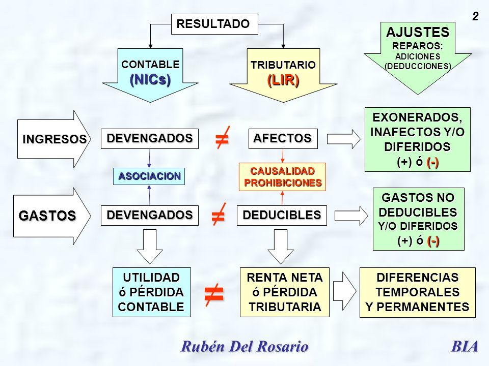BIARubén Del Rosario 2 GASTOS INGRESOS TRIBUTARIO(LIR)CONTABLE(NICs) DEVENGADOS DEVENGADOS AFECTOS DEDUCIBLES EXONERADOS, INAFECTOS Y/O DIFERIDOS (+)