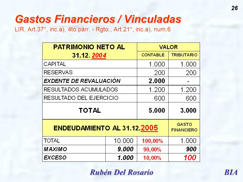 BIARubén Del Rosario 26 Gastos Financieros / Vinculadas Gastos Financieros / Vinculadas LIR, Art.37°, inc.a), 4to.párr. - Rgto., Art.21°, inc.a), num.