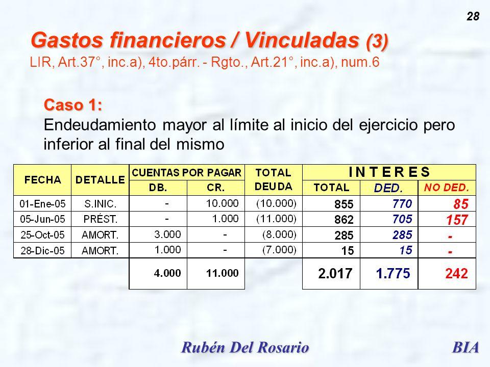 BIARubén Del Rosario 28 Gastos financieros / Vinculadas (3) Gastos financieros / Vinculadas (3) LIR, Art.37°, inc.a), 4to.párr. - Rgto., Art.21°, inc.