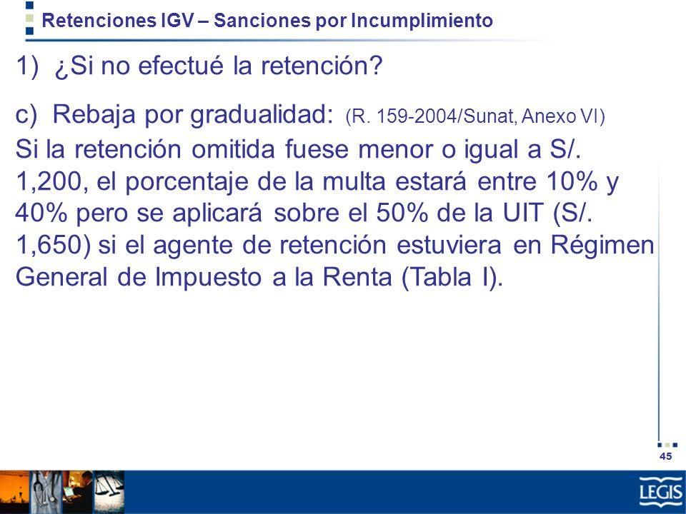 45 Retenciones IGV – Sanciones por Incumplimiento 1) ¿Si no efectué la retención? c) Rebaja por gradualidad: (R. 159-2004/Sunat, Anexo VI) Si la reten