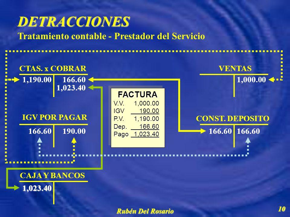 Rubén Del Rosario 11 DETRACCIONES DETRACCIONES Punto de equilibrio de las retenciones frente a la rentabilidad PRESTADOR DEL SERVICIO