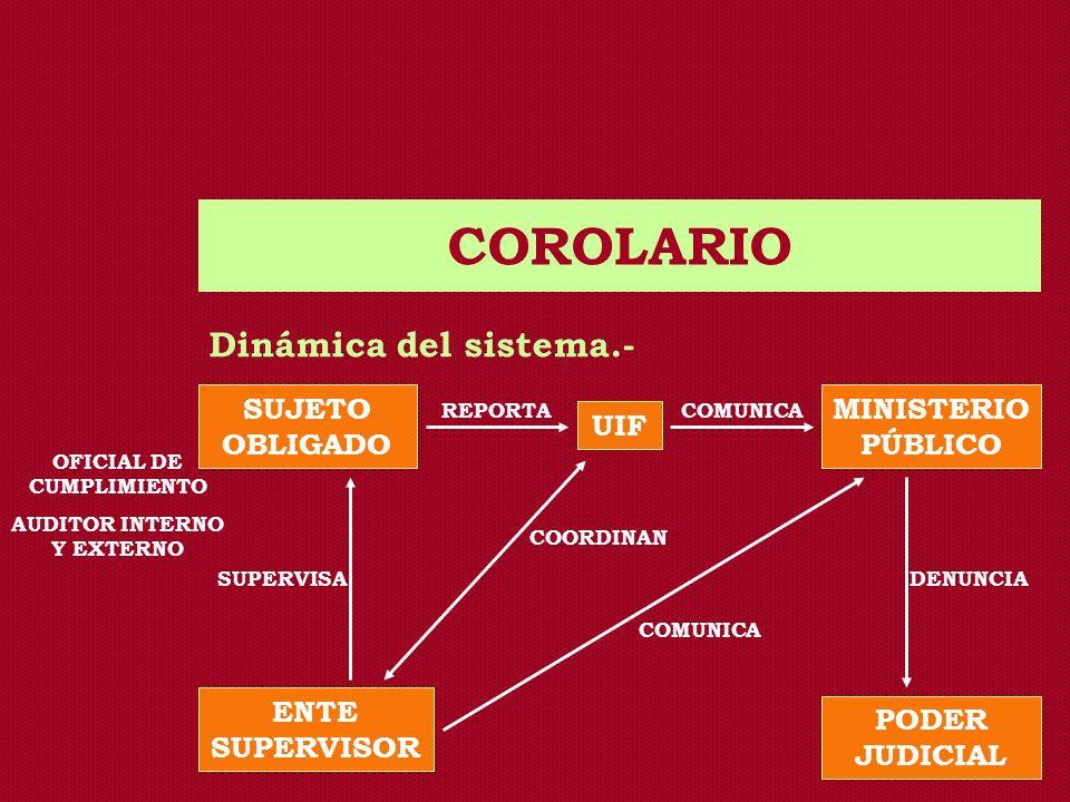 COROLARIO Dinámica del sistema.- SUJETO OBLIGADO UIF MINISTERIO PÚBLICO ENTE SUPERVISOR PODER JUDICIAL REPORTACOMUNICA DENUNCIASUPERVISA OFICIAL DE CU