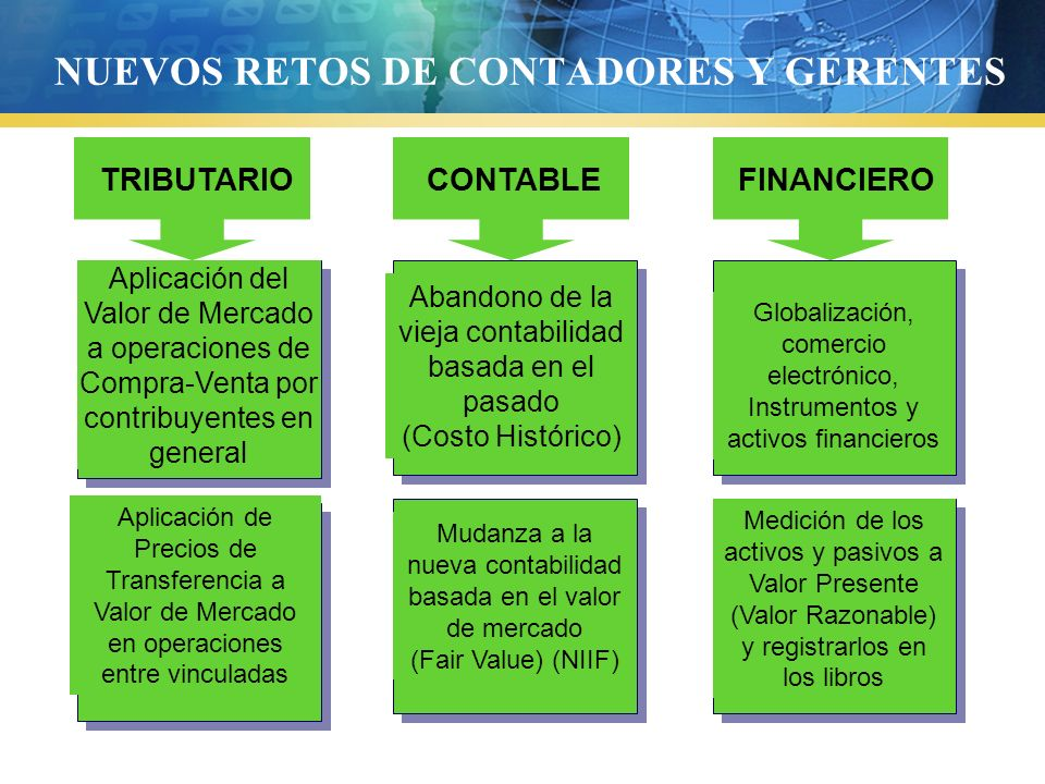 NUEVOS RETOS DE CONTADORES Y GERENTES TRIBUTARIOCONTABLEFINANCIERO Aplicación del Valor de Mercado a operaciones de Compra-Venta por contribuyentes en