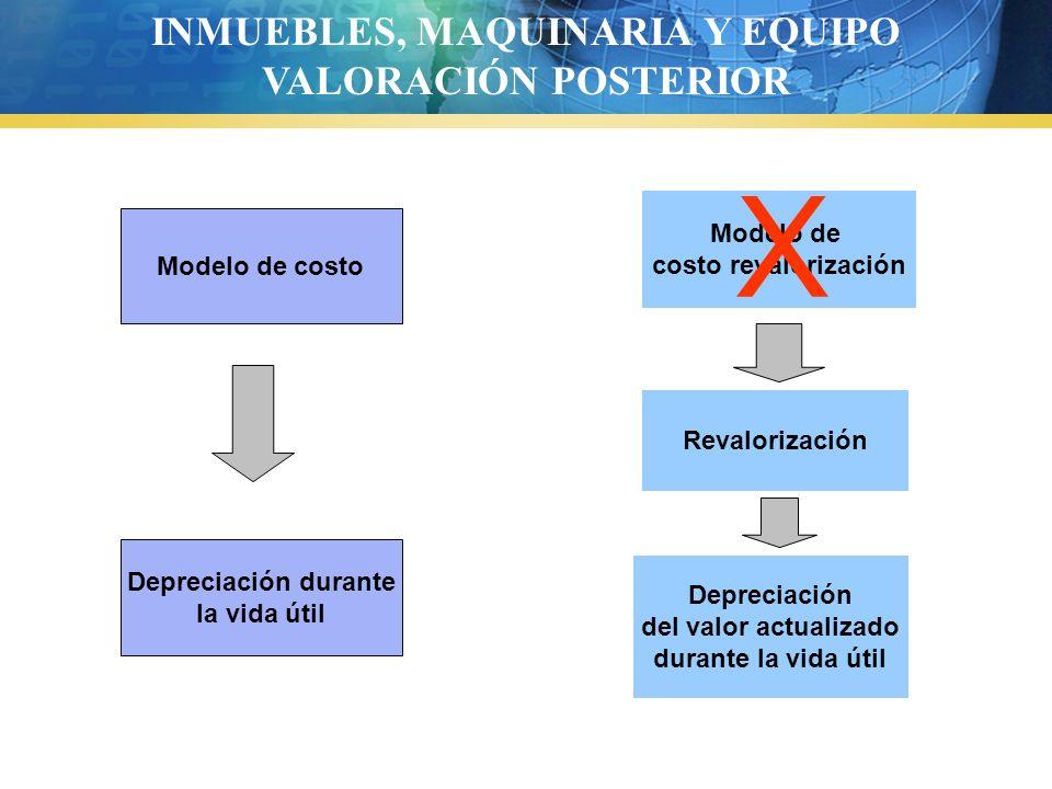 Revalorización INMUEBLES, MAQUINARIA Y EQUIPO VALORACIÓN POSTERIOR Modelo de costo Modelo de costo revalorización Depreciación durante la vida útil De
