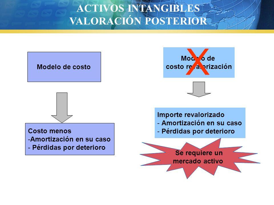 Importe revalorizado - Amortización en su caso - Pérdidas por deterioro Modelo de costo Modelo de costo revalorización Costo menos -Amortización en su