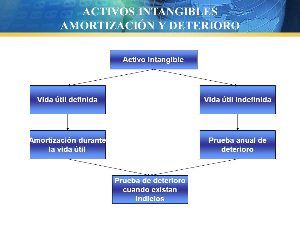 Activo intangible Vida útil definidaVida útil indefinida Amortización durante la vida útil Prueba anual de deterioro Prueba de deterioro cuando exista