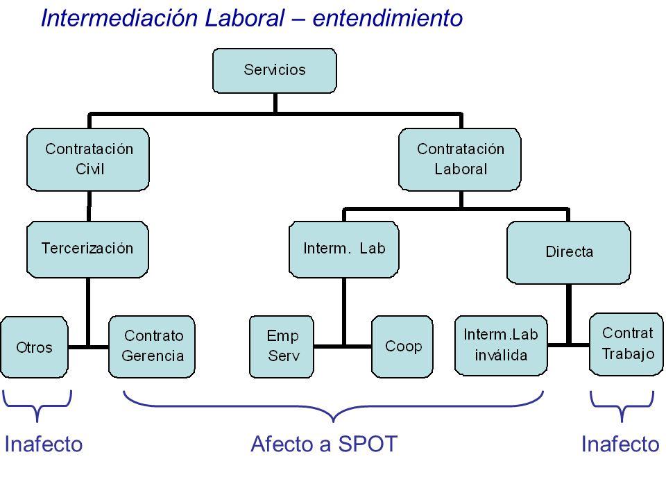 Intermediación Laboral – evolución