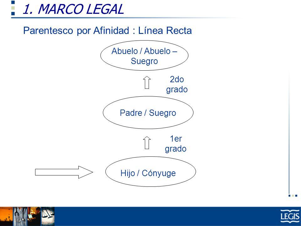 1. MARCO LEGAL Parentesco por Afinidad : Línea Recta Abuelo / Abuelo – Suegro Padre / Suegro Hijo / Cónyuge 1er grado 2do grado