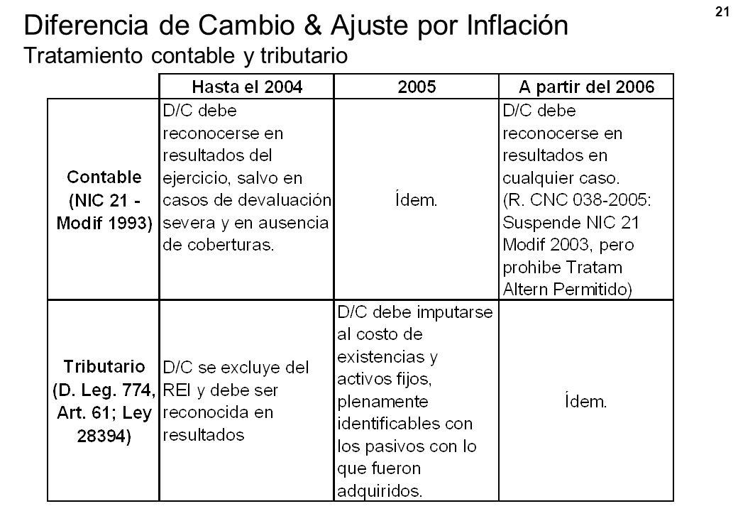 21 Diferencia de Cambio & Ajuste por Inflación Tratamiento contable y tributario
