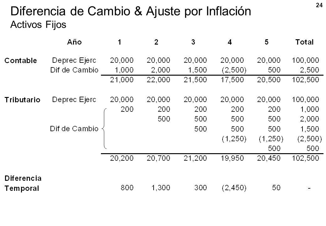 24 Diferencia de Cambio & Ajuste por Inflación Activos Fijos