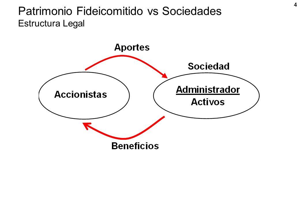 4 Patrimonio Fideicomitido vs Sociedades Estructura Legal