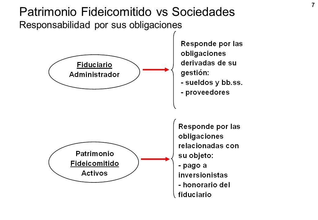 7 Patrimonio Fideicomitido vs Sociedades Responsabilidad por sus obligaciones