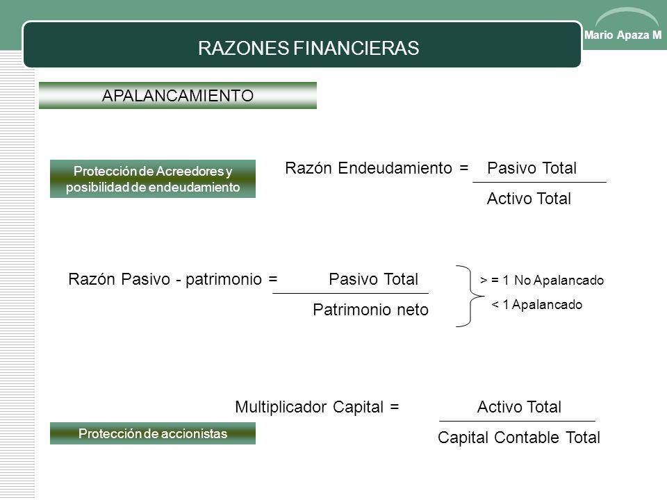 Mario Apaza M RAZONES FINANCIERAS ACTIVIDAD Rotación de Inventarios = Costo de Ventas Inventarios (promedio) Eficiencia en uso de activos = Veces de r