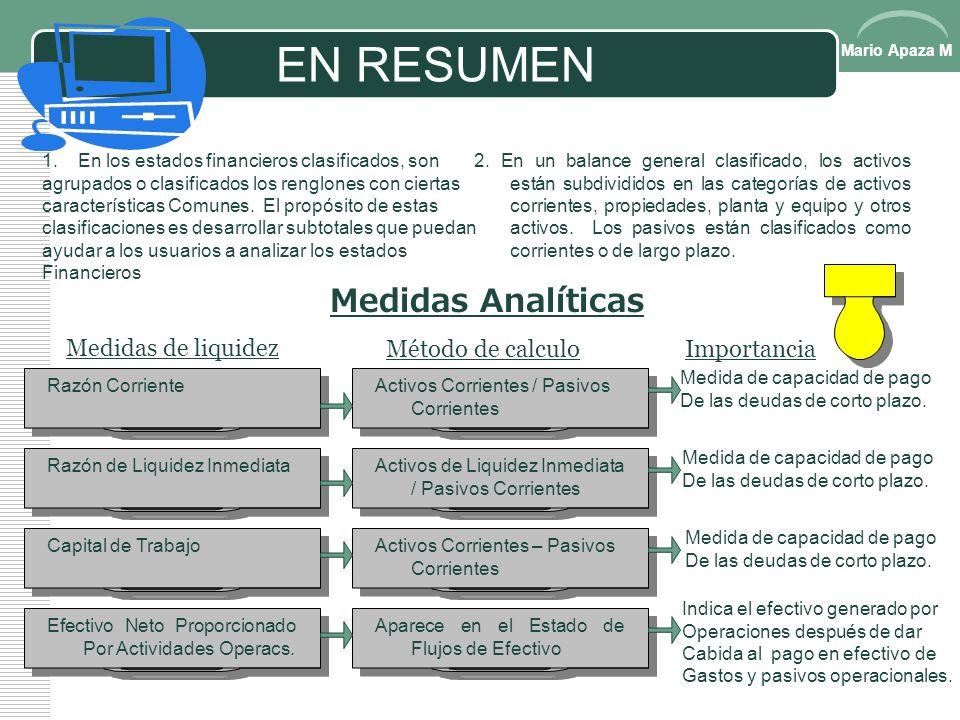 Mario Apaza M RAZONES FINANCIERAS VALOR Razón Precio = S/. Mercado Acción Utilidad Utilidad por Acción Rendimiento de = Dividendo por Acción Dividendo