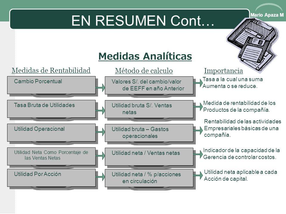 Mario Apaza M EN RESUMEN Cont… Medidas Analíticas Medidas de Riesgo a L/PMétodo de calculoImportancia Razón De Endeudamiento Pasivos Totales / Activos