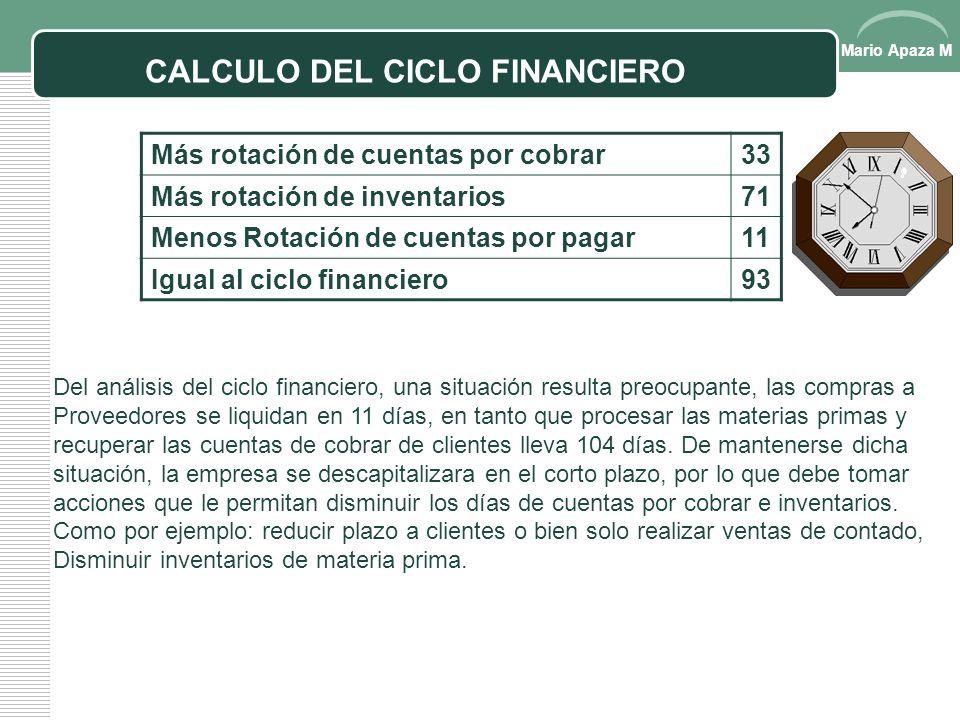 Mario Apaza M CICLO FINANCIERO El ciclo financiero de una empresa comprende la adquisición de materias primas, su transformación en productos terminad