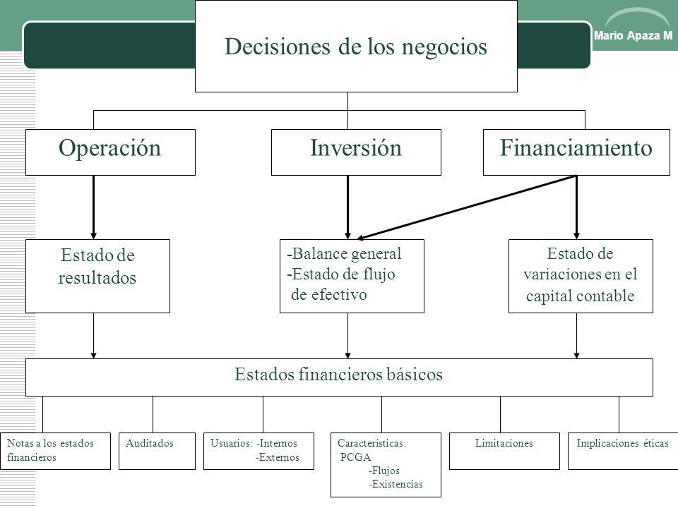 Mario Apaza M CALCULO DEL CICLO FINANCIERO Más rotación de cuentas por cobrar33 Más rotación de inventarios71 Menos Rotación de cuentas por pagar11 Ig