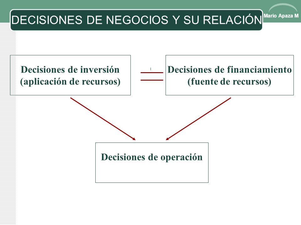 Mario Apaza M DECISIONES DE NEGOCIOS Decisiones de operación ¿ Qué actividades se realizarán en el negocio? Decisiones de inversión ¿Qué bienes se req