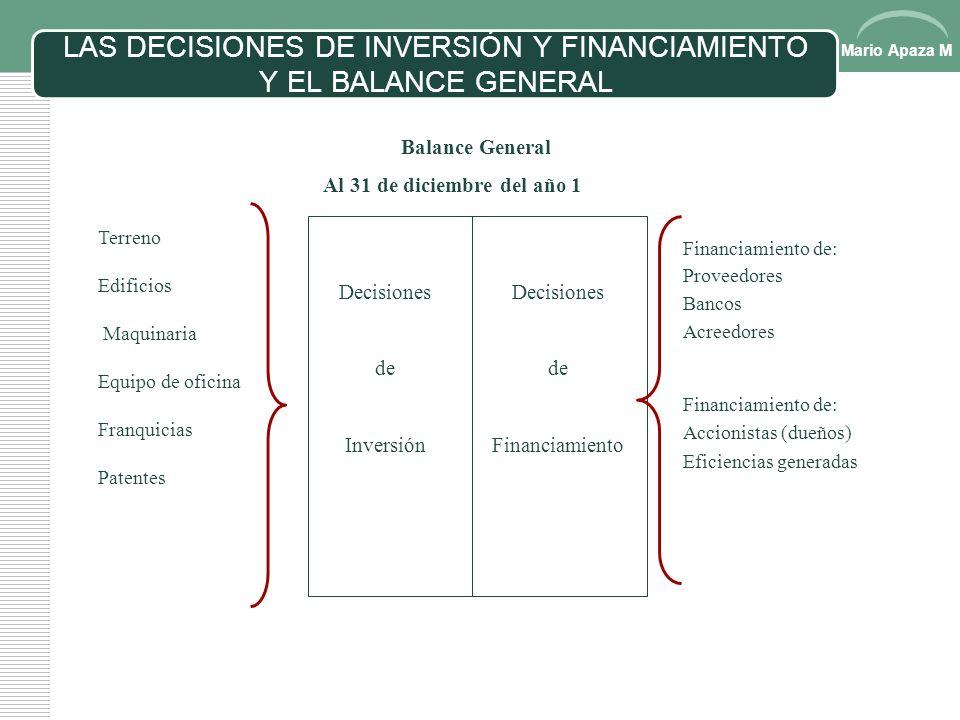Mario Apaza M DECISIONES DE NEGOCIOS Y SU RELACIÓN Decisiones de inversión (aplicación de recursos) Decisiones de financiamiento (fuente de recursos)