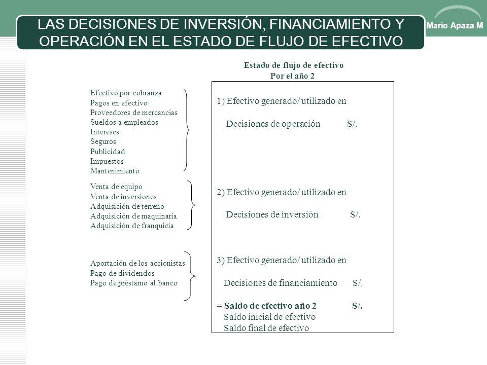 Mario Apaza M LAS DECISIONES DE INVERSIÓN Y FINANCIAMIENTO Y EL BALANCE GENERAL Decisiones de Inversión Decisiones de Financiamiento Terreno Edificios