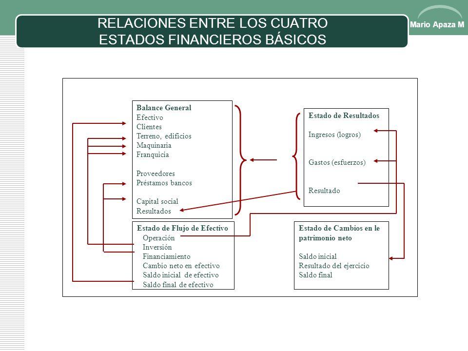 Mario Apaza M LAS DECISIONES DE INVERSIÓN, FINANCIAMIENTO Y OPERACIÓN EN EL ESTADO DE FLUJO DE EFECTIVO 1) Efectivo generado/ utilizado en Decisiones