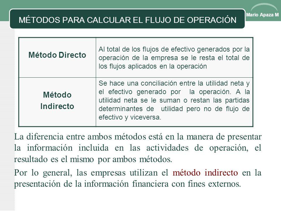 Mario Apaza M PRINCIPIOS BÁSICOS EN LA ADMINISTRACIÓN DEL EFECTIVO EntradasSalidas Cantidad Primer Principio Debe entrar una mayor cantidad de dinero