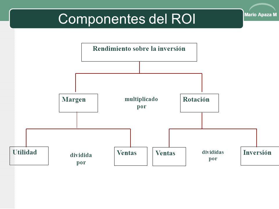 Mario Apaza M Rendimiento sobre la inversión (ROI) Rendimiento sobre la inversión (ROI) = Utilidad Inversión promedio El cociente significa la utilida