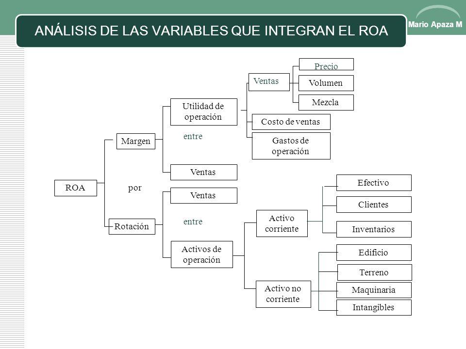 Mario Apaza M Componentes del ROA ROA = Utilidad de operación x Ventas Ventas Activos operativos promedio El margen indica la cantidad de utilidades d