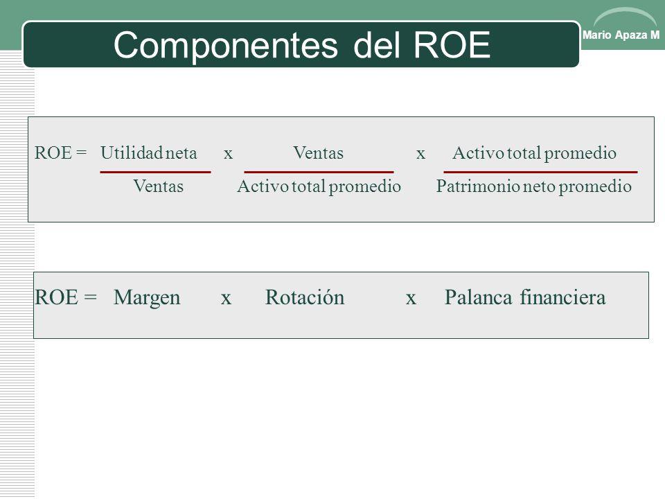 Mario Apaza M RENDIMIENTO SOBRE EL CAPITAL: ROE Rendimiento sobre el capital ROE = Utilidad neta Patrimonio neto promedio Mide la eficiencia de la adm